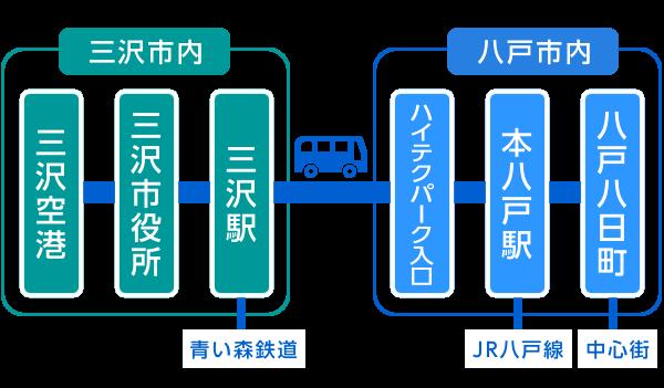 三沢空港連絡バス